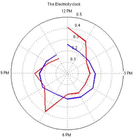 energy-radar